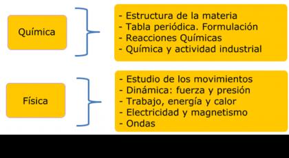 Química Y Física Wikinclusion